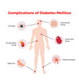 diabetes medical poster vector image