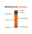 electronic cigarette infographics vector image vector image