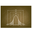 Normal Distribution Chart or Gaussian Bell Curve