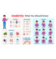diabetes infographic set vector image vector image