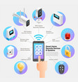 smart home security devices and systems vector image