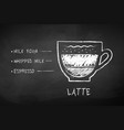 chalk black and white sketch of latte coffee vector image vector image