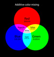 additive color mixing scheme rgb colors theory vector image vector image