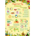 easter day egg hunt celebration infographics vector image vector image