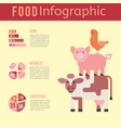 meat production infographic vector image vector image
