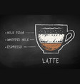 chalk drawn sketch of latte coffee recipe vector image