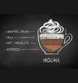 chalk drawn sketch of mocha coffee recipe vector image vector image