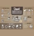 vintage dessert menu design on cardboard vector image