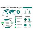 Diabetes mellitus type 1 vector image vector image