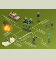 army isometric flowchart composition vector image