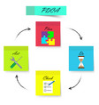 pdca - sticky notes - strong color vector image vector image