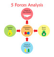 5 forces analysis diagram - light color vector image vector image