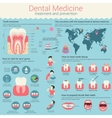 Dental medicine infographic or infochart layout vector image vector image