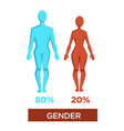 human gender percentage masculinity and femininity vector image vector image