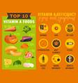 vitamin a deficiency vector image vector image
