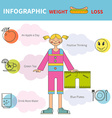 How to lose weight infographic vector image