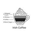 infographic irish coffee coffee vector image