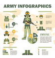 army soldier equipment infographics vector image