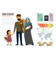 refugees infographic social assistance for vector image vector image