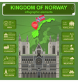 Norway infographics statistical data sights vector image vector image