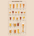 beer types a visual guide to types of vector image