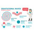 Flat design gravitational waves infographic vector image vector image