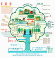 Eco structure in sustainability infographic vector image
