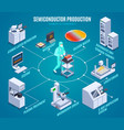semicondoctor production isometric flowchart vector image vector image