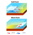 Weather Fronts vector image vector image