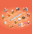 confectionery chef isometric flowchart vector image vector image