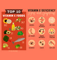 vitamin e deficiency vector image