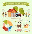 organic farming infographic banner poster vector image vector image
