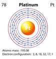 Diagram representation of the element platinum vector image vector image