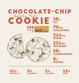 nutrition facts chocolaye cookie hand draw vector image