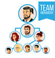 Project team organization chart employee
