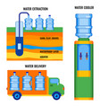 stages of water extraction delivering to vector image vector image