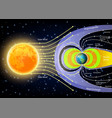 solar wind diagram vector image