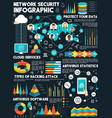 infographic about network security vector image