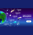layers of earth atmosphere banner