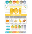 carbons diet infographic diagram poster water vector image vector image