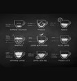 sketches set coffee recipes vector image vector image