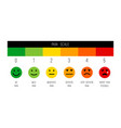 Stress chart or painscale