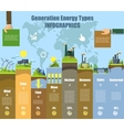 Energy types infographics Solar wind hydro and vector image